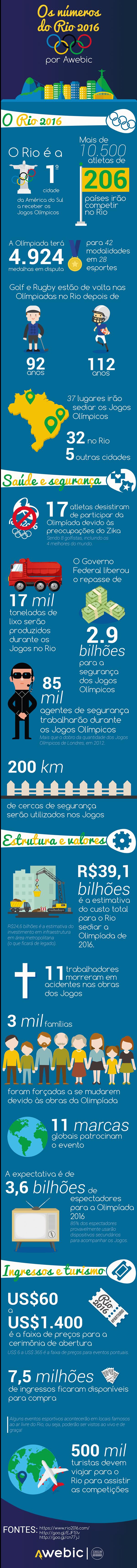 Infográfico Olimpíada Rio 2016 Awebic