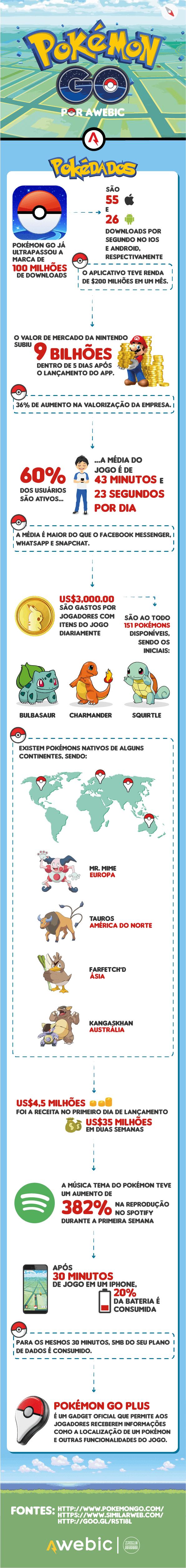 awebic infográfico pokémon go