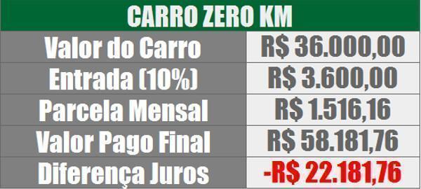 carro-zero-km