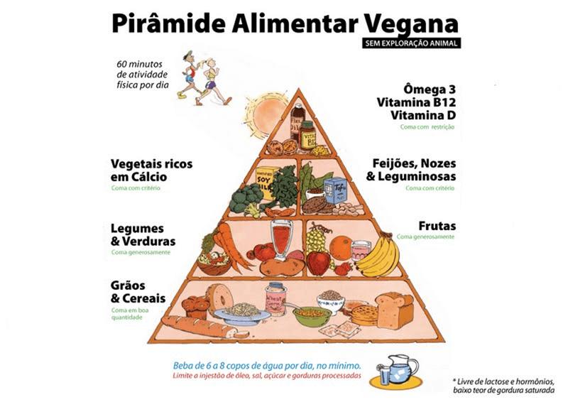 piramide-alimentar-vegana