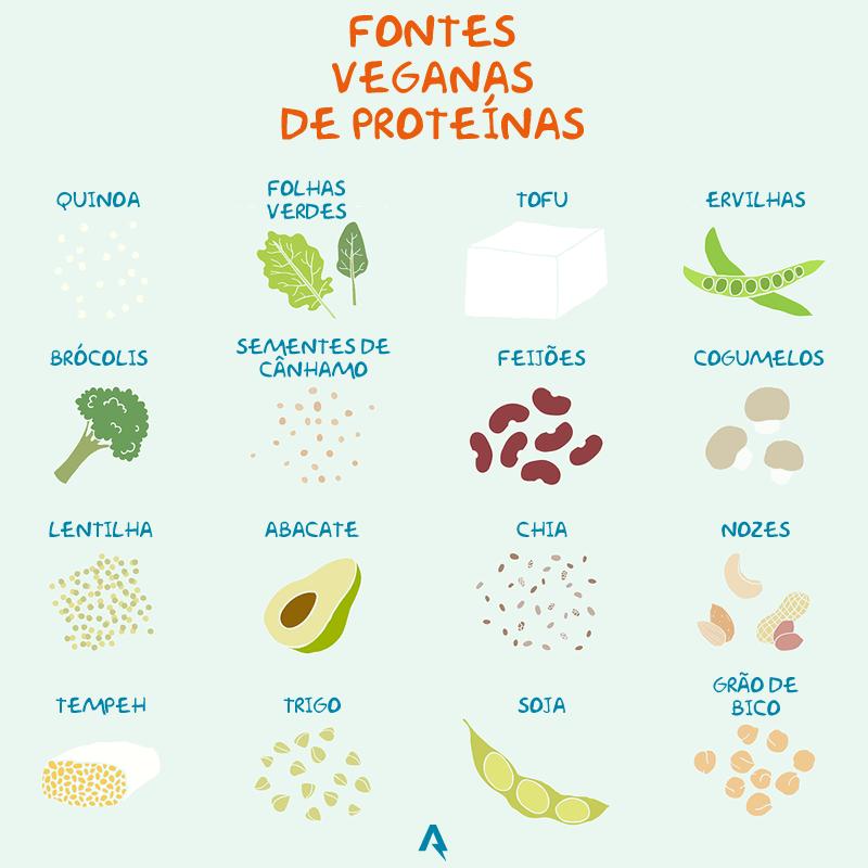 proteinas segunda sem carne