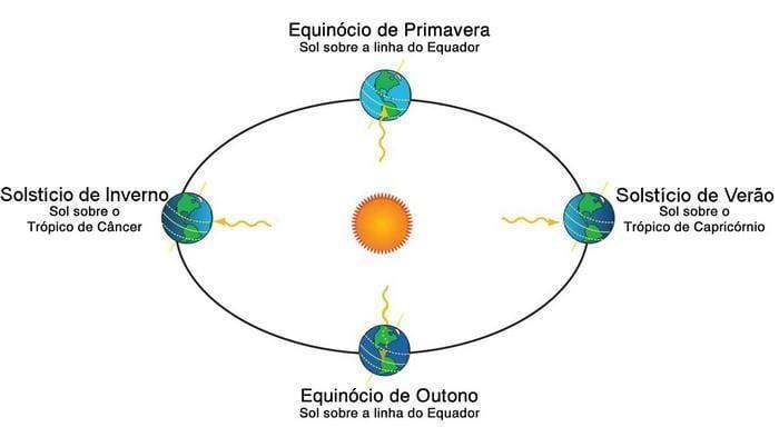 Curiosidades sobre os solstícios (5)