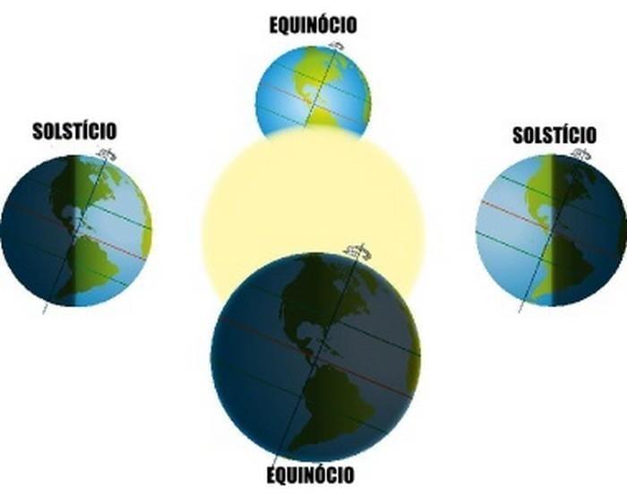 Curiosidades sobre os solstícios (4)